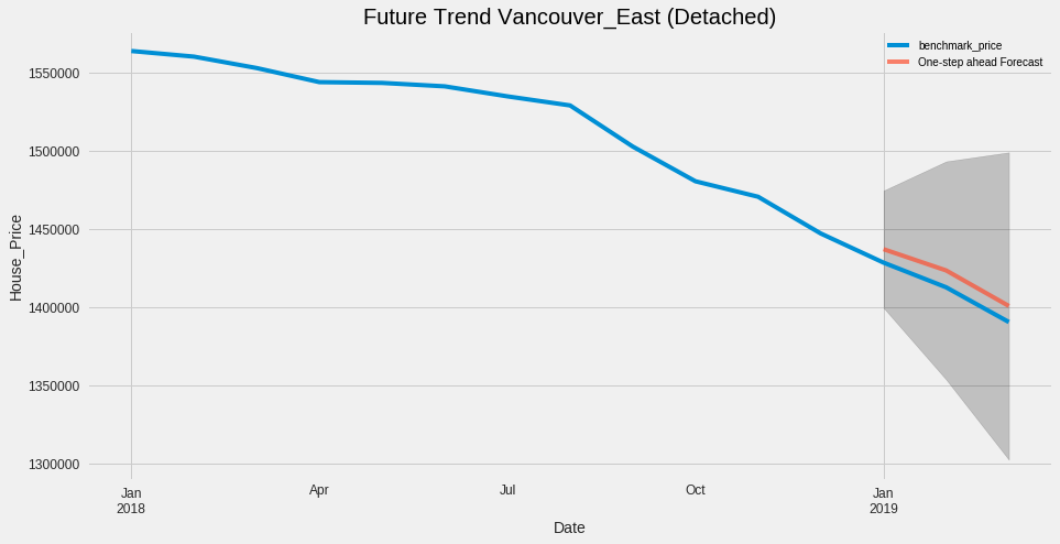 Metro Vancouver Housing Market Analysis and Prediction
