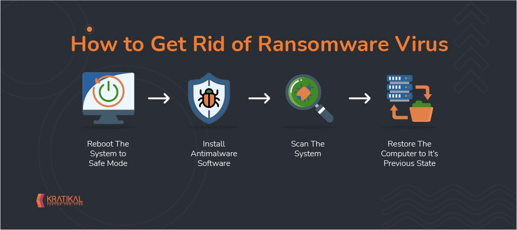 How to get rid of ransomware virus