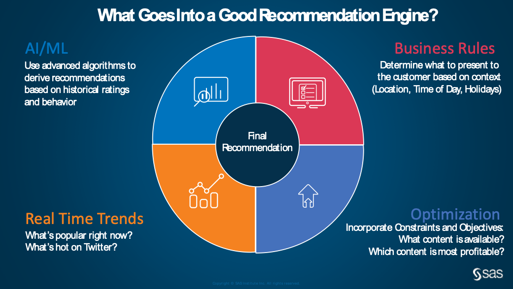 What does into a good recommendation engine? pie chart