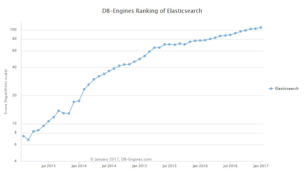 Elasticsearch: How to Add Full-Text Search to Your Database