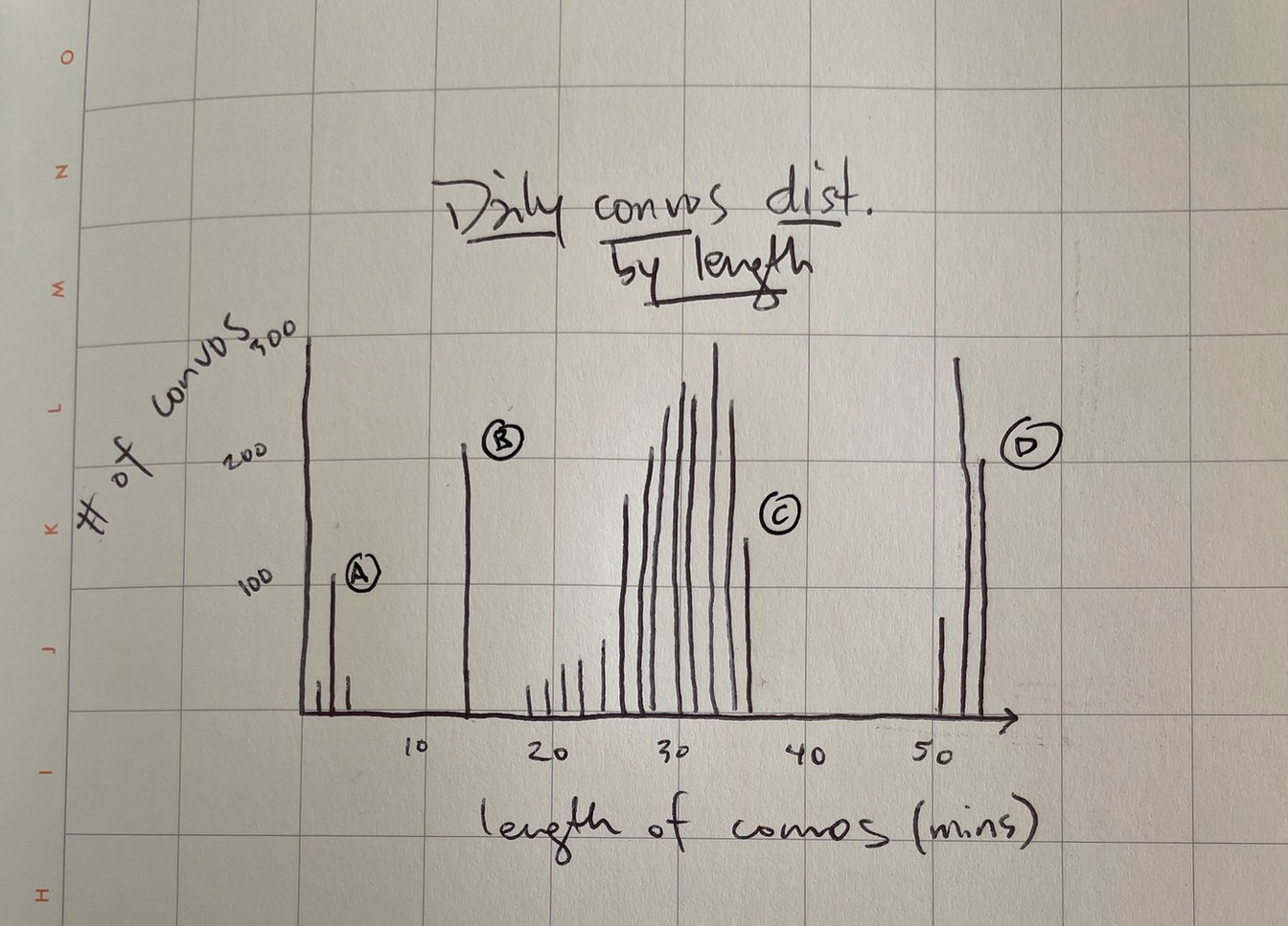 """A chart entitled, """"Daily conversations, distributed by length."""" You then see a bar chart. The y-axis is """"# of convos"""" and the x-axis is """"length of convos in minutes."""" You can see that there are four clusters of conversations at 0–1 minutes, 15 minutes, 25–30 minutes, and 55 minutes."""