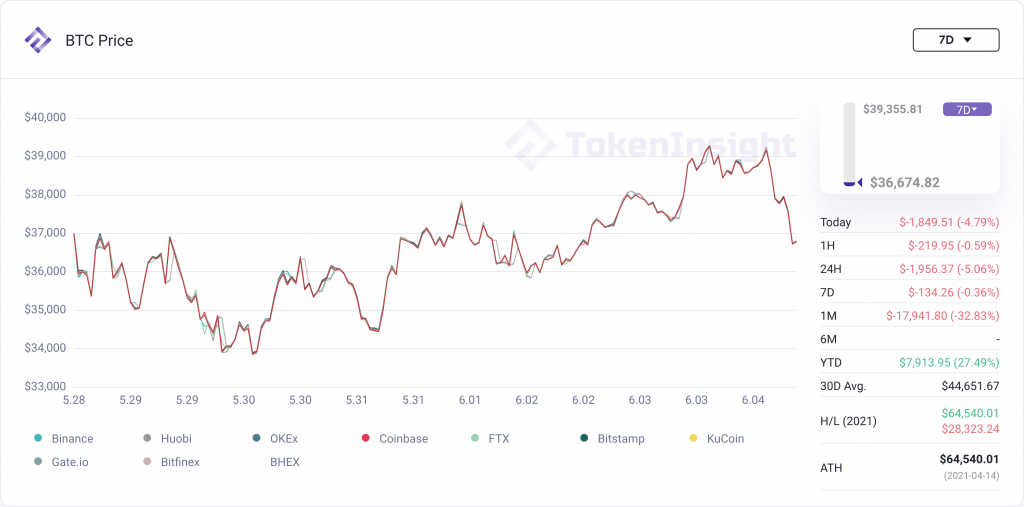 TI Weekly Research:After The Tsunami   TokenInsight