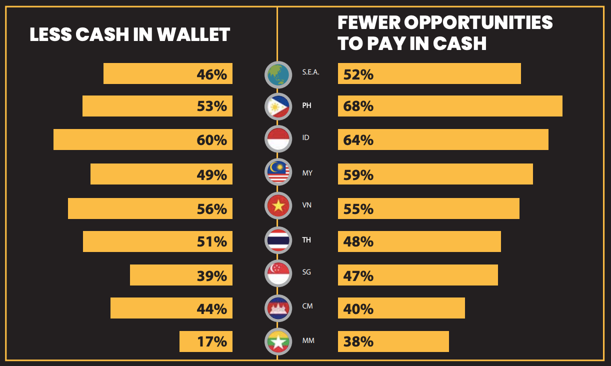 cash usage statistic in ASEAN countries
