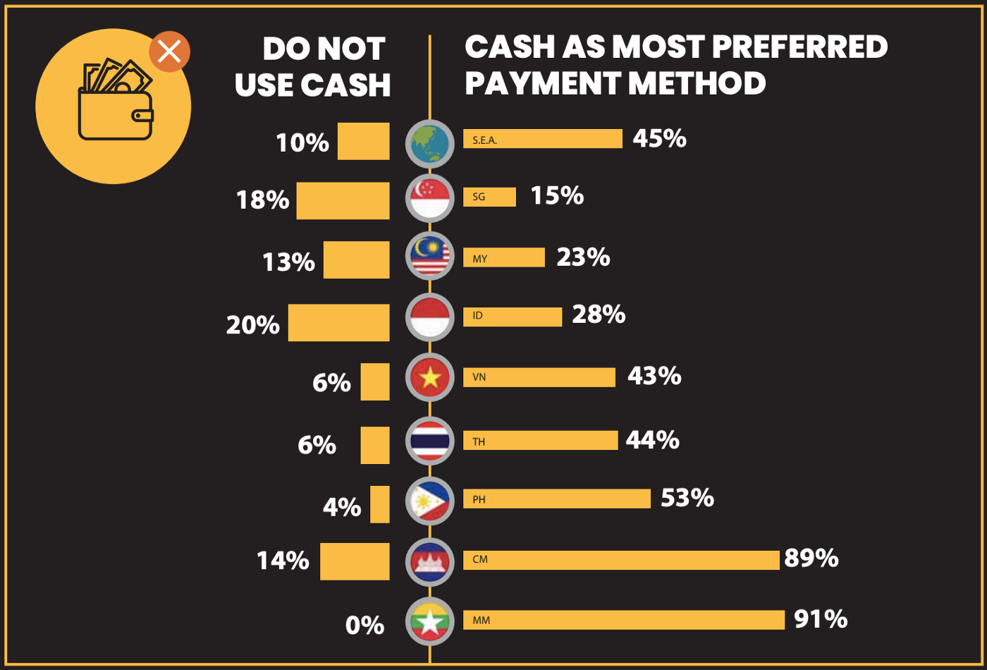 cash as most preferred payment method