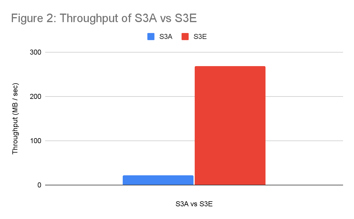 Figure 2 shows the results of a benchmark that compares reading from S3 using S3A versus using S3E.