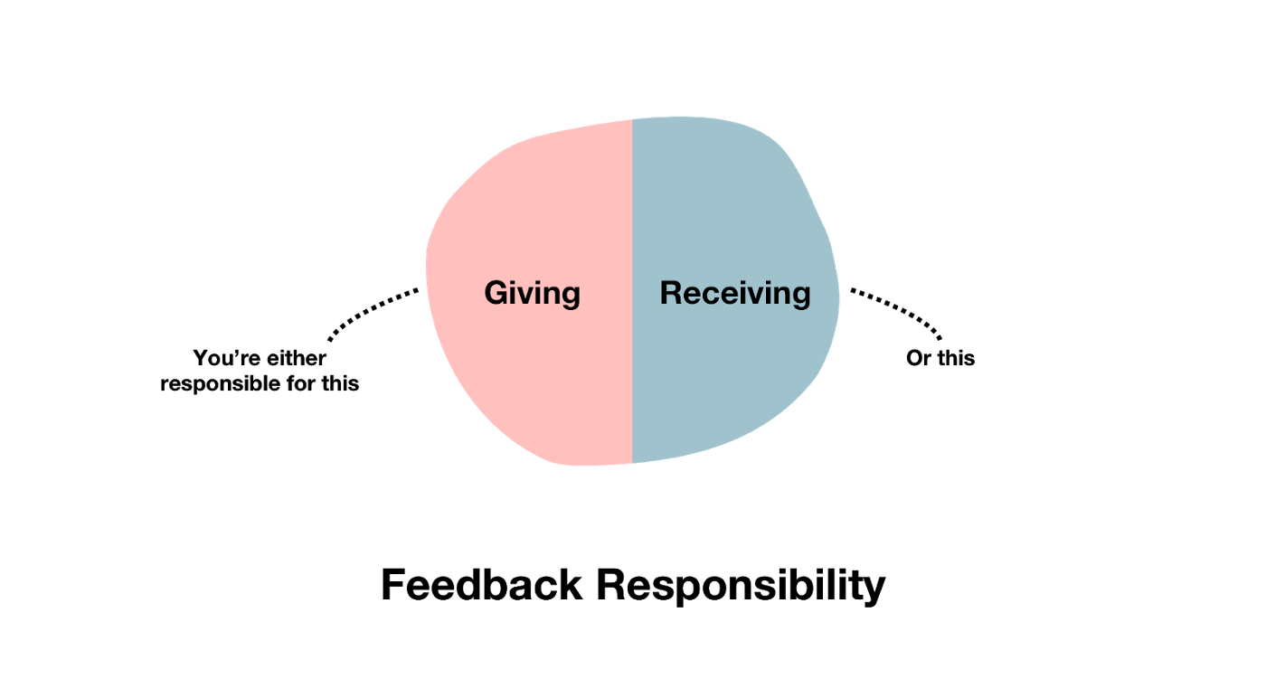 Giving & Receiving Feedback Is Difficult—Here's How to Do It Right—Feedback Responsibility—Marc Vollebregt