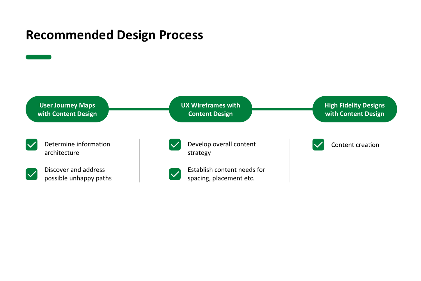 In our recommended process, a UX writer or content designer is present for user journey maps, UX wireframes and high fidelity designs. This helps avoid rework, compromised work and expansions to timelines and budget. It also gives the UX writer opportunities to determine information architecture, reduce unhappy paths, develop a content strategy, and establish content needs with the team before actually creating the content.