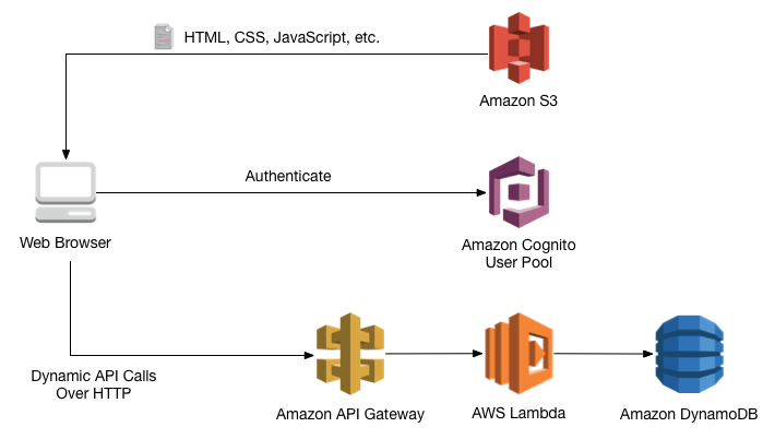 Tutorial for building a Web Application with Amazon S3, Lambda, DynamoDB and API Gateway