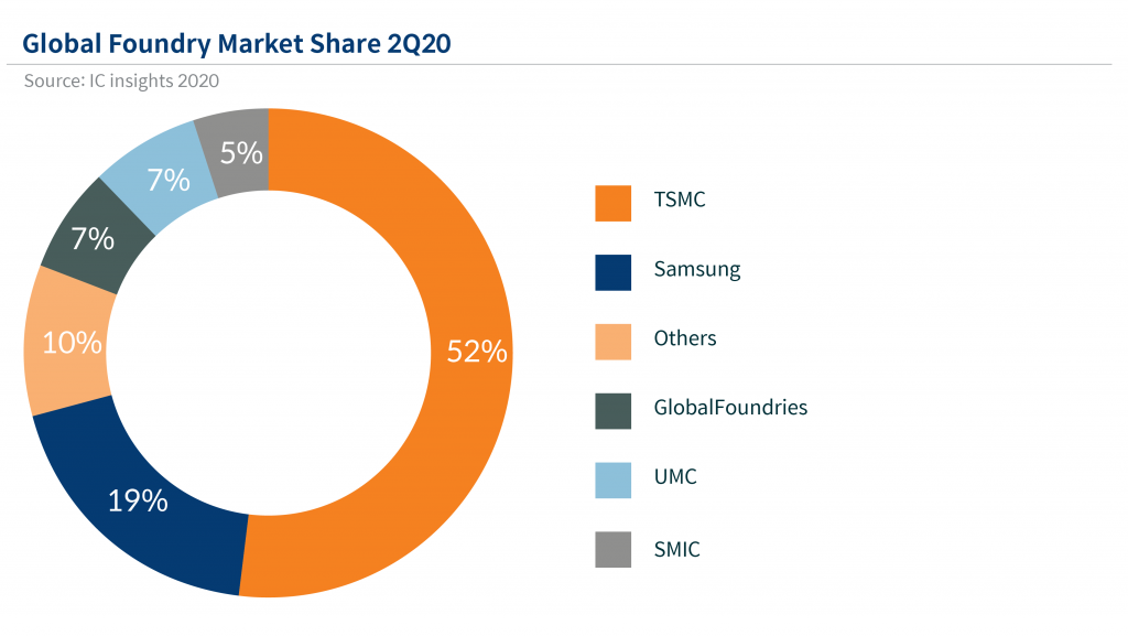 Market share of different semiconductor foundry companies