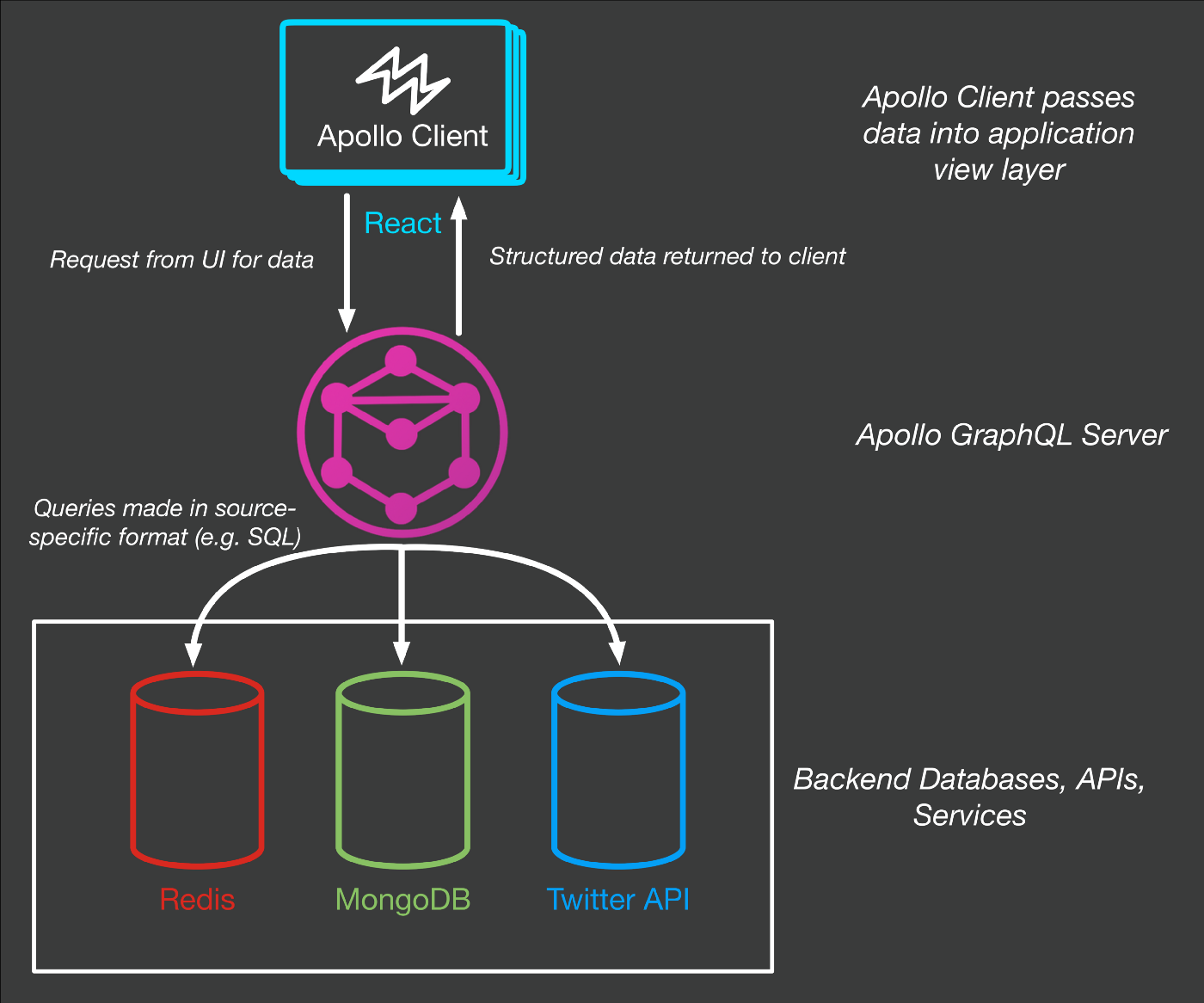 The Meteor Chef: An Introduction to Apollo - Meteor Blog