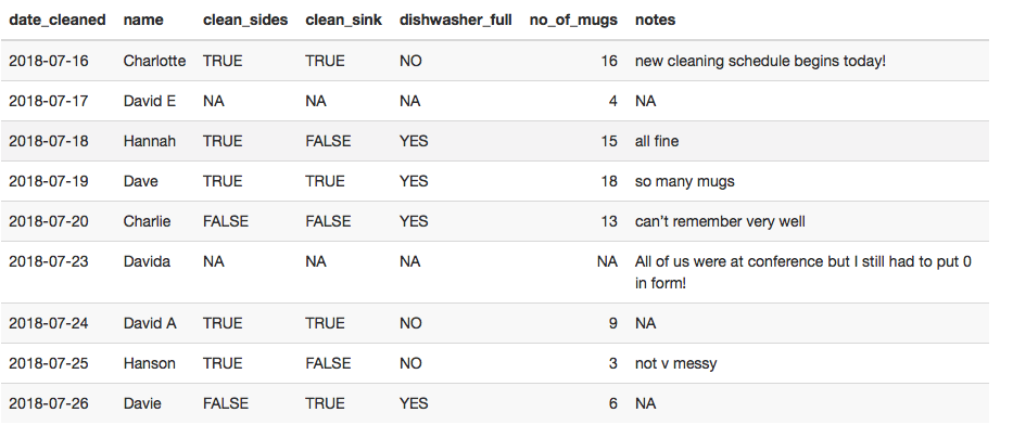 Dealing with dirty data: useful functions for data cleaning in R