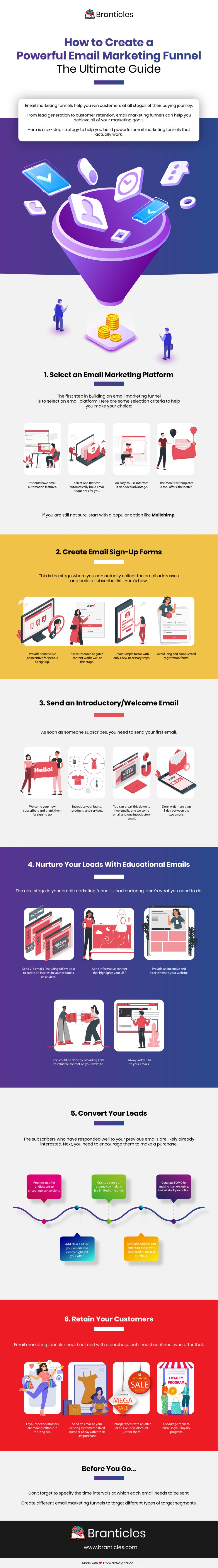 Create A Powerful Email Marketing Funnel Infographic by Branticles