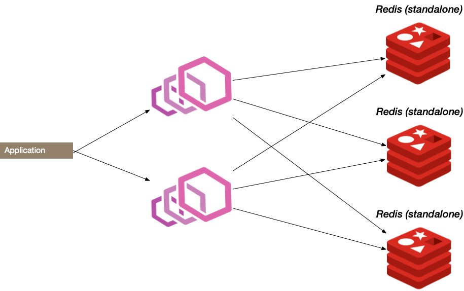 diagram showing relationship of Redis and Envoy Proxy to an application