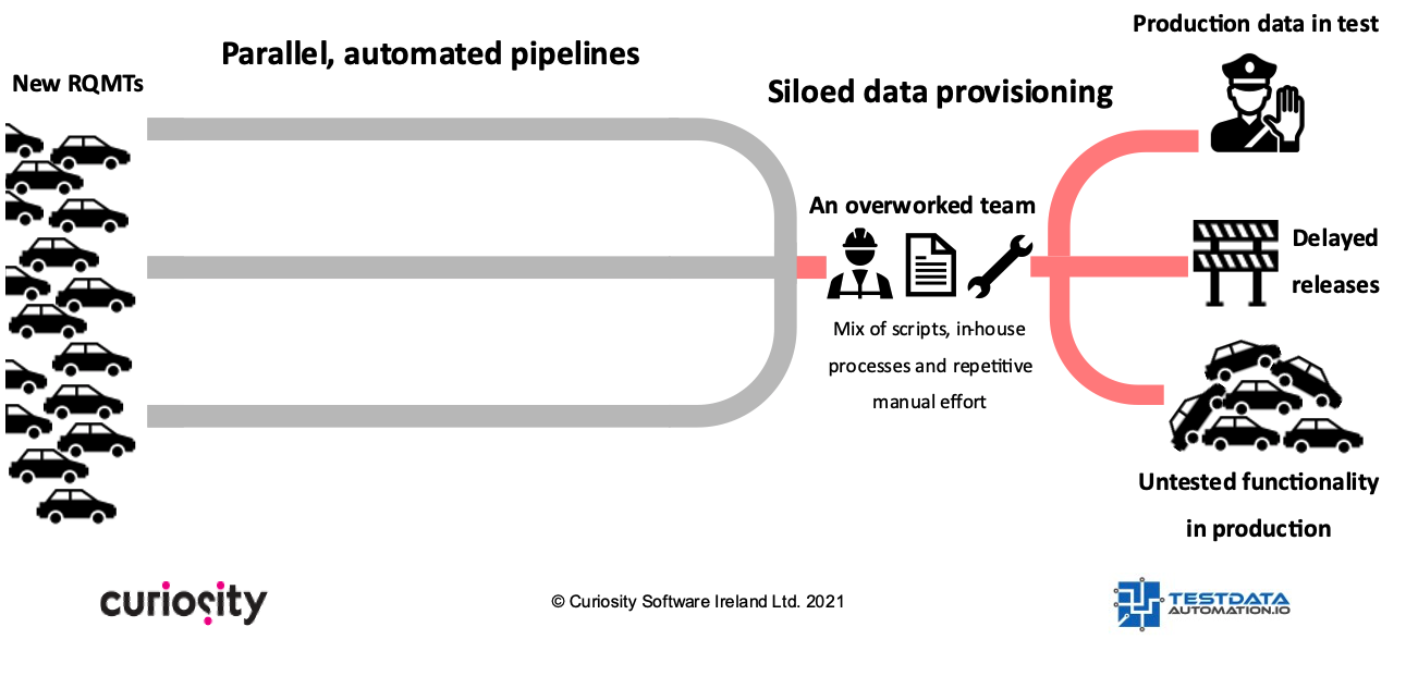 Parallel, automated pipelines, siloed data provisioning