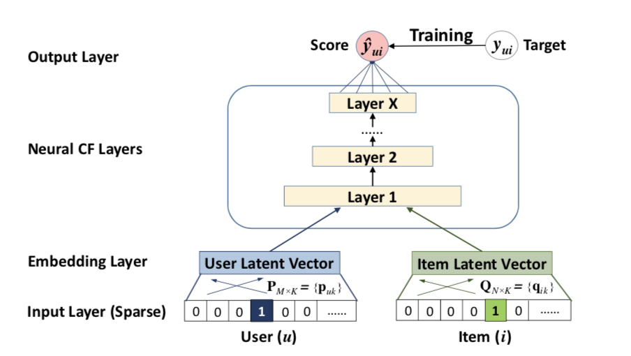 Recommender Systems using Deep Learning in PyTorch from scratch