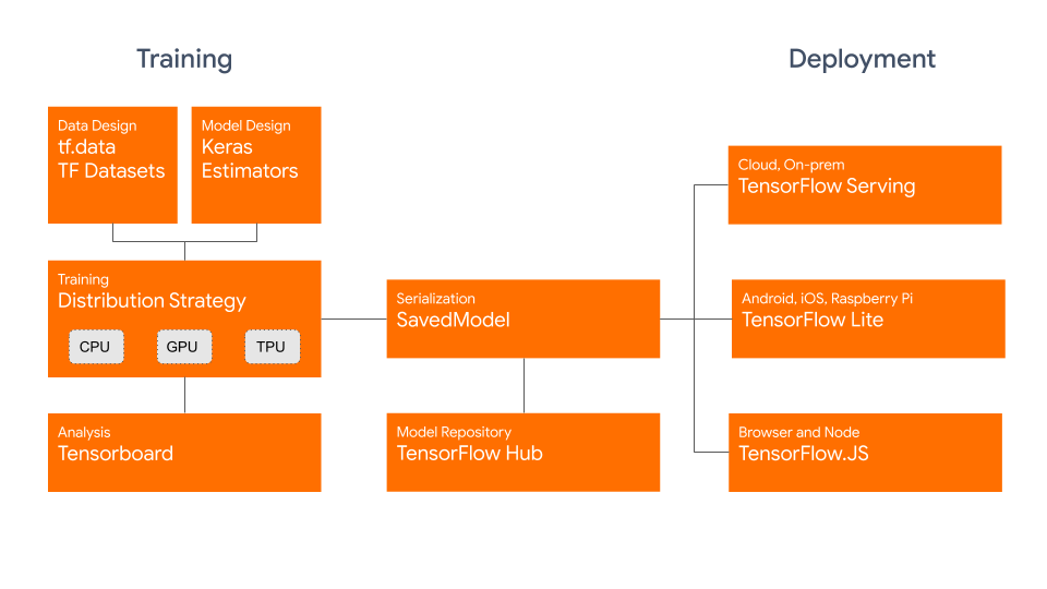Training and deployment diagram