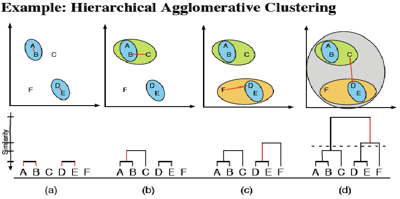 Unsupervised Learning and Data Clustering - Towards Data Science