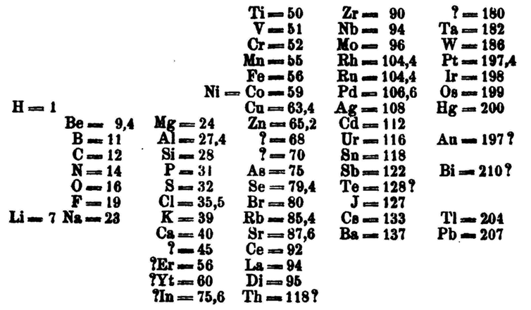 The periodic table is 150 — but it could have looked very