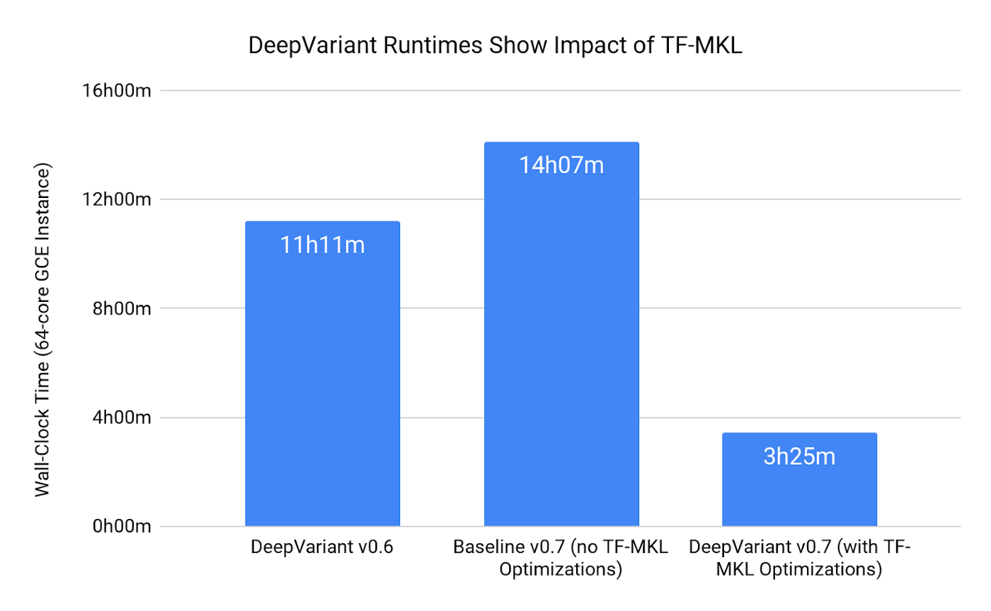 The Power of Building on an Accelerating Platform: How DeepVariant