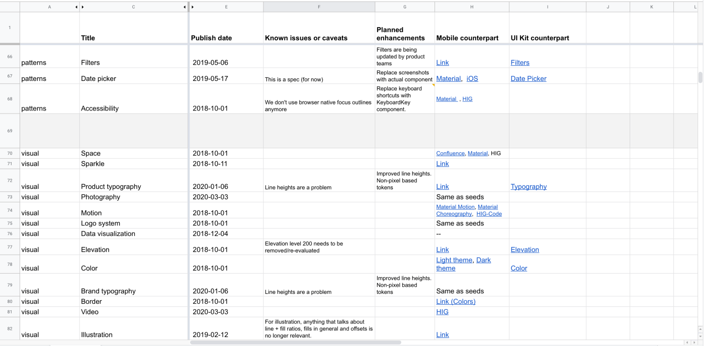 A screenshot of a spreadsheets we used to track health data.