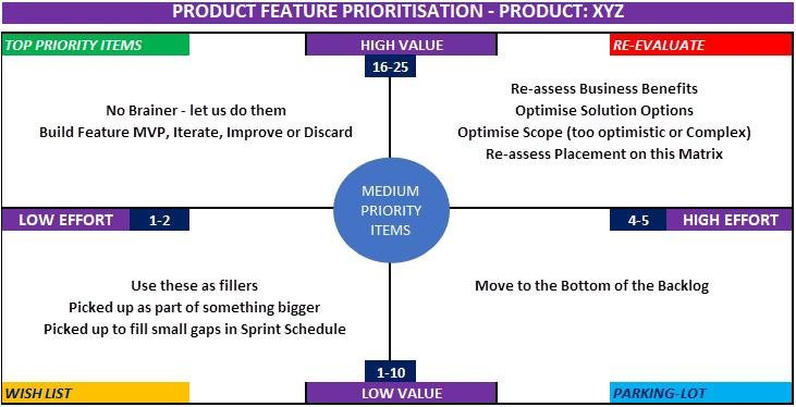 How to Prioritise your Product Features in 5 Simple Steps