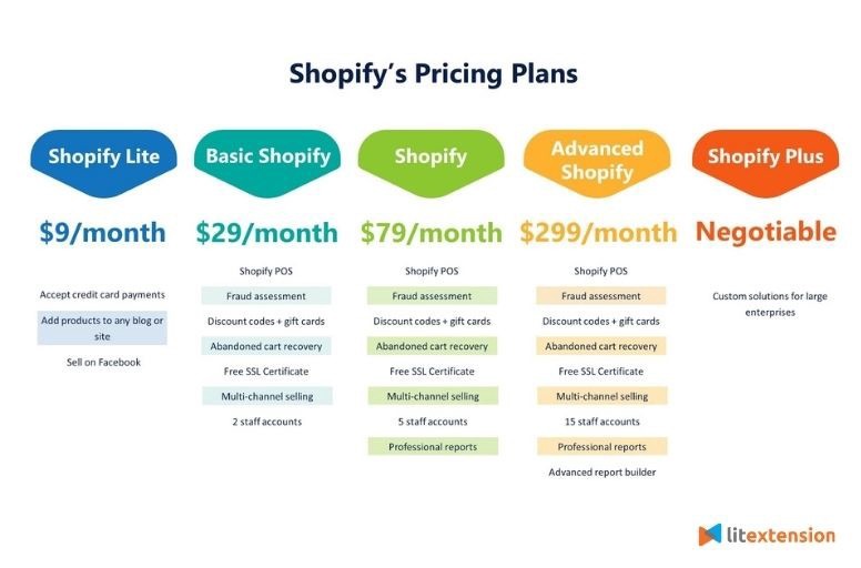 Shopify's pricing plans