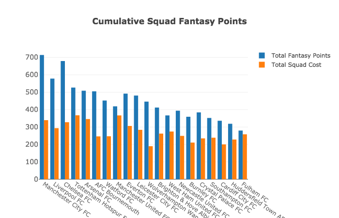 How our AI got Top 10 in the Fantasy Premier League using Data Science