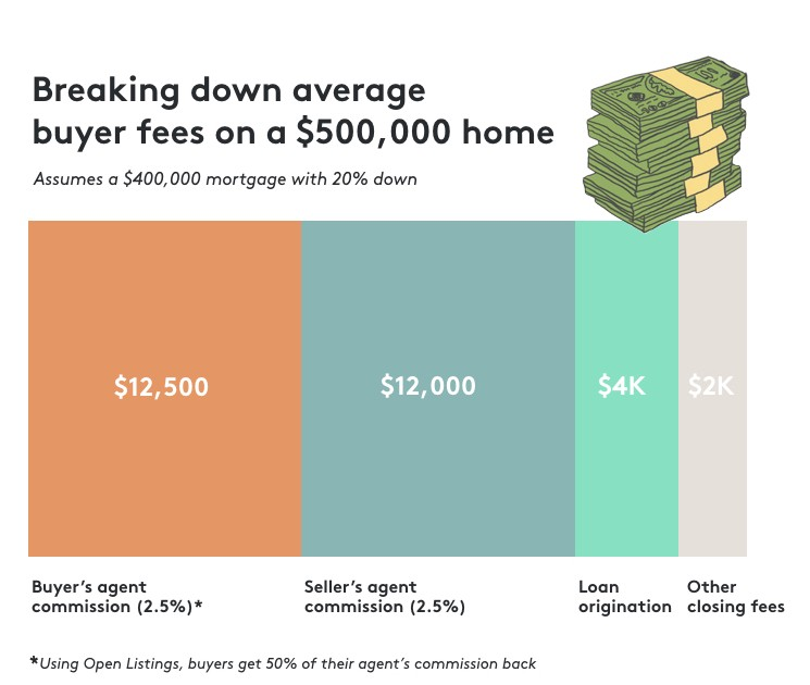 Getting real: do buyers pay real estate agent fees or ...