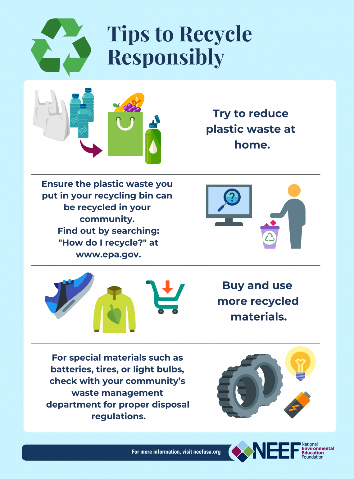 Infographic on how to recycle responsibly