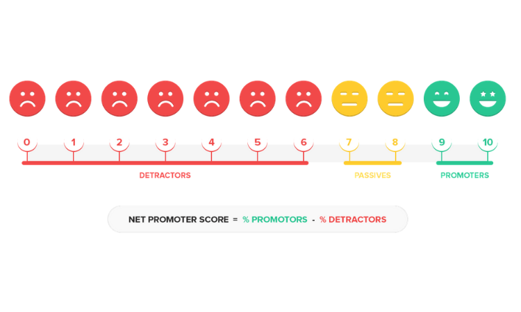 how to measure net promoter score