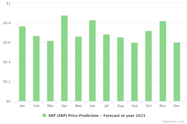 XRP Prediction for 2021