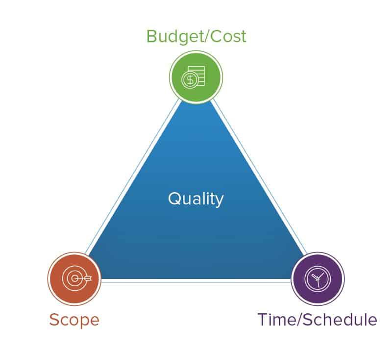 """A triangle with the word """"Quality"""" written inside. On each corner is one of the words """"Budget"""" """"Schedule"""" or """"Scope""""."""