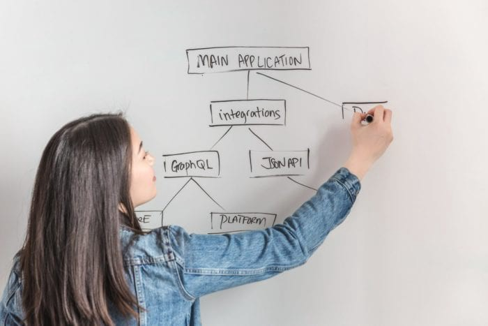 Employee making a diagram of an Agile workflow on a white board