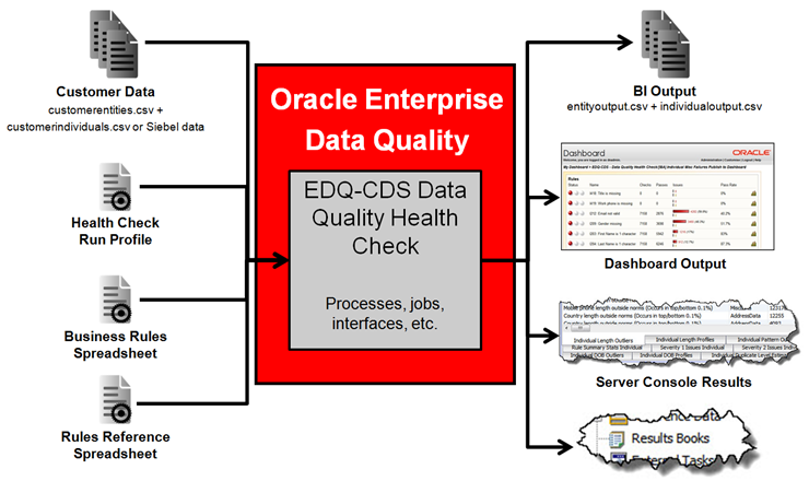 Oracle Data Quality Review [ 1 ] - Ahlem Mustapha - Medium