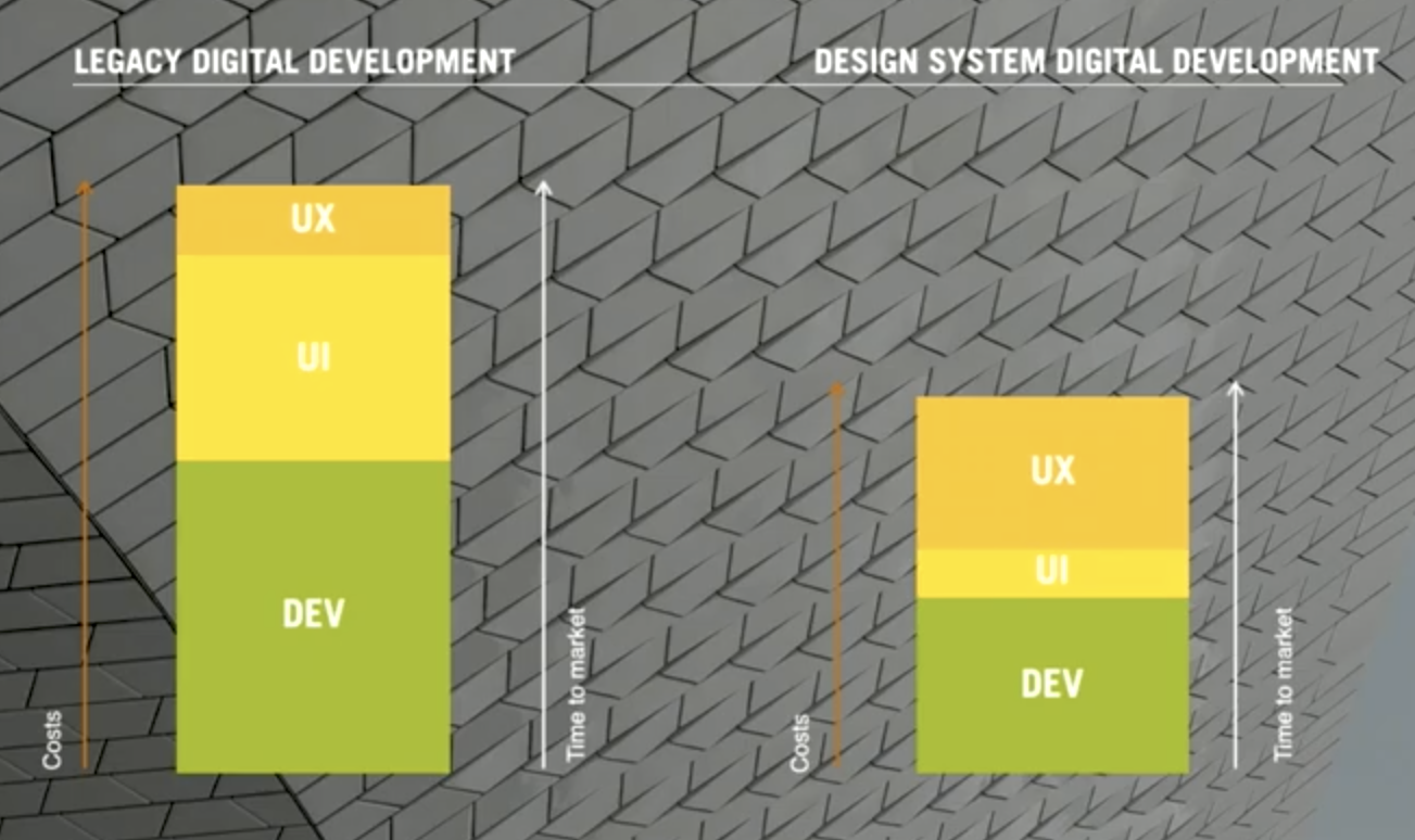 Two bar graphs illustrating the inefficiency of legacy digital development compared to design system digital development.