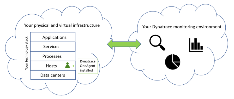 Application Performance Management — Dynatrace Giriş Bölüm-1