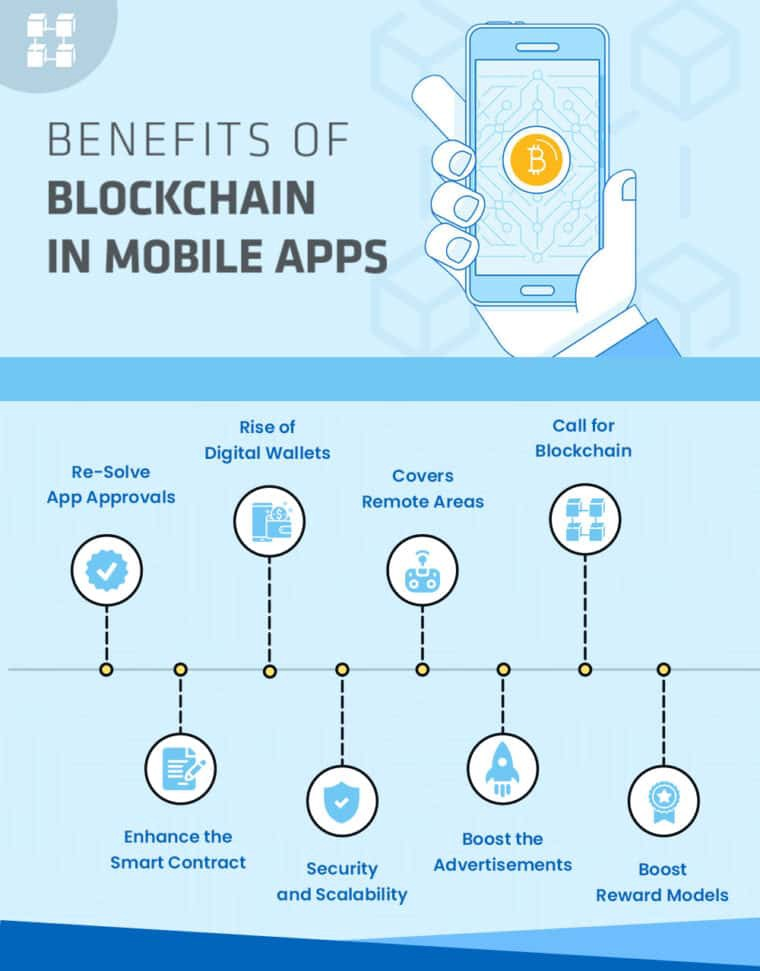 Benefits of Blockchain in Mobile Apps