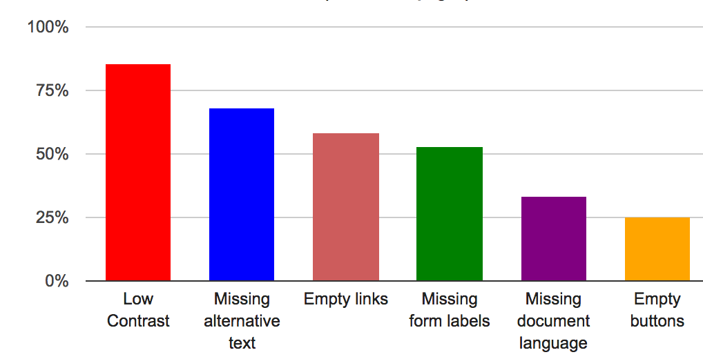 85% of home pages have low contrast text. 68% have Missing alternative text for images. 58% have empty link.