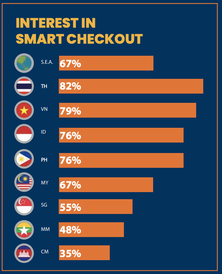 interest in smart checkout