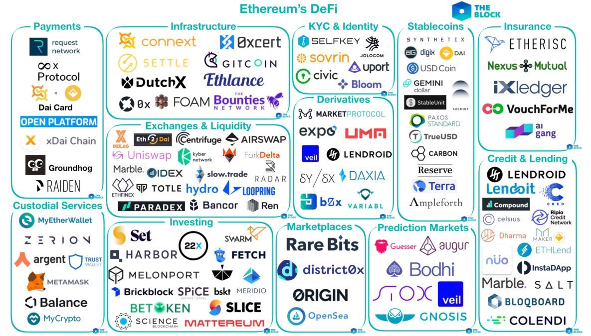 The DeFi Series — An overview of the ecosystem and major protocols | by  alethio | Alethio | Medium