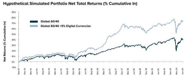 Traditional 60/40 portfolio with 5% in Bitcoin