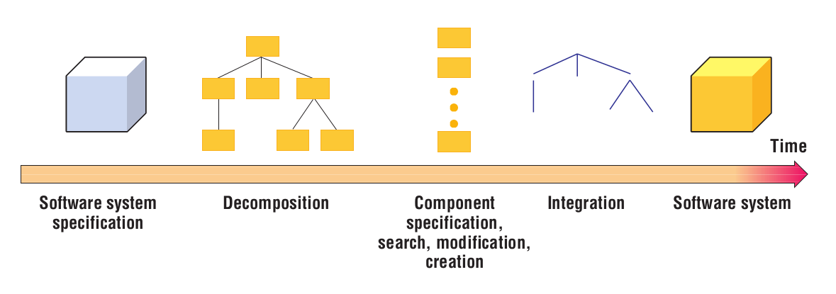 System development process by decomposing the problem and integrating the components
