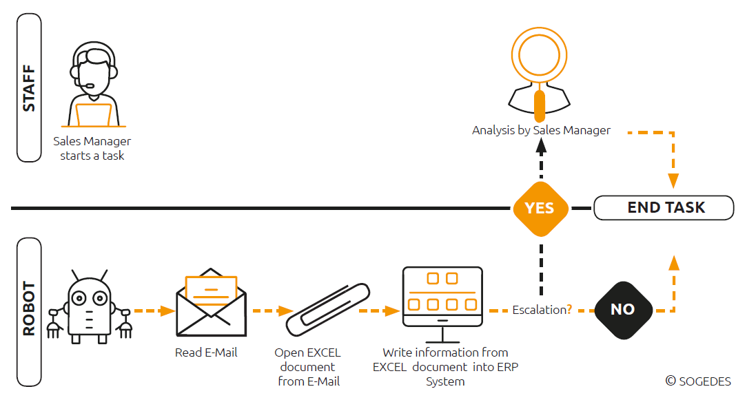 Attended on desktops? Unattended on servers? RPA is a continuum!