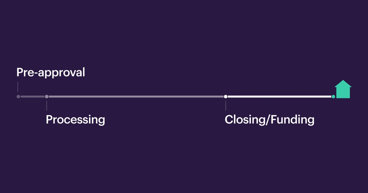 Homebuying Process Timeline—Pre-approval, Processing, Closing/Funding