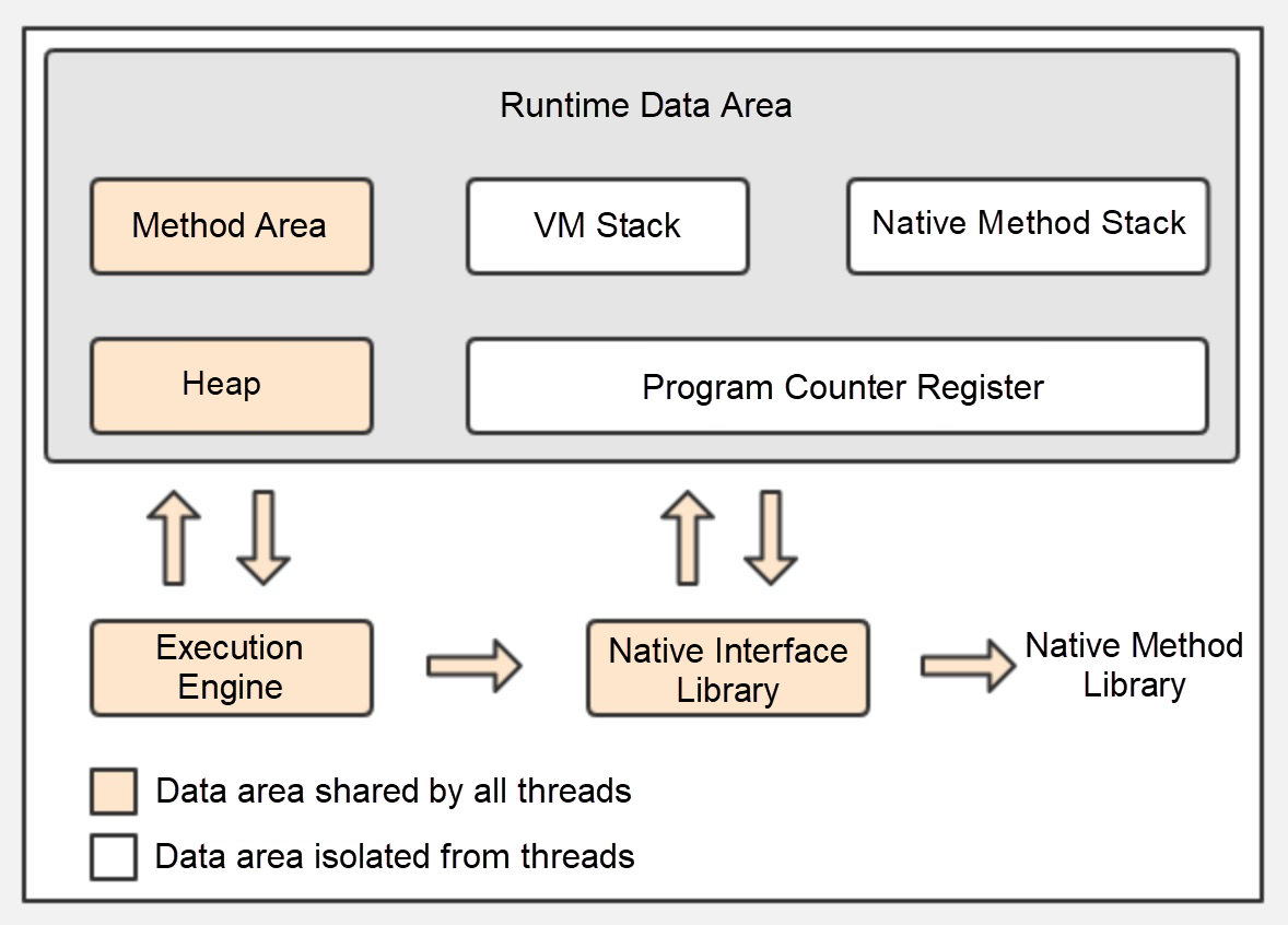 How Does Garbage Collection Work in Java   by Alibaba Cloud ...