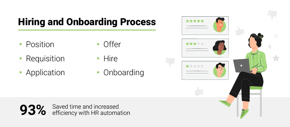HR Automation: Onboarding and Offboarding