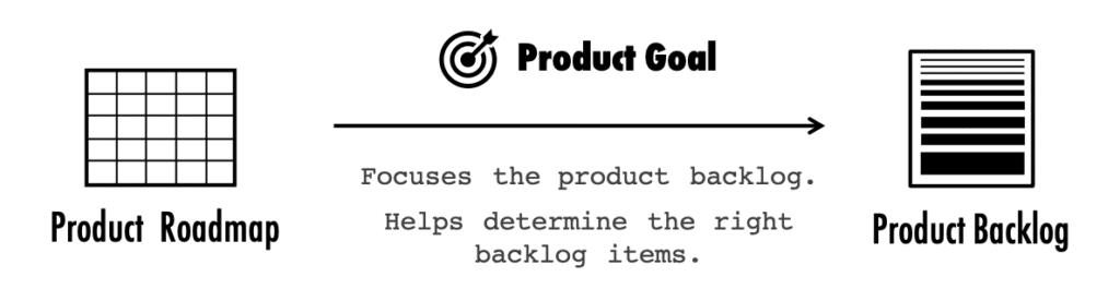 Product Goal and Product Backlog