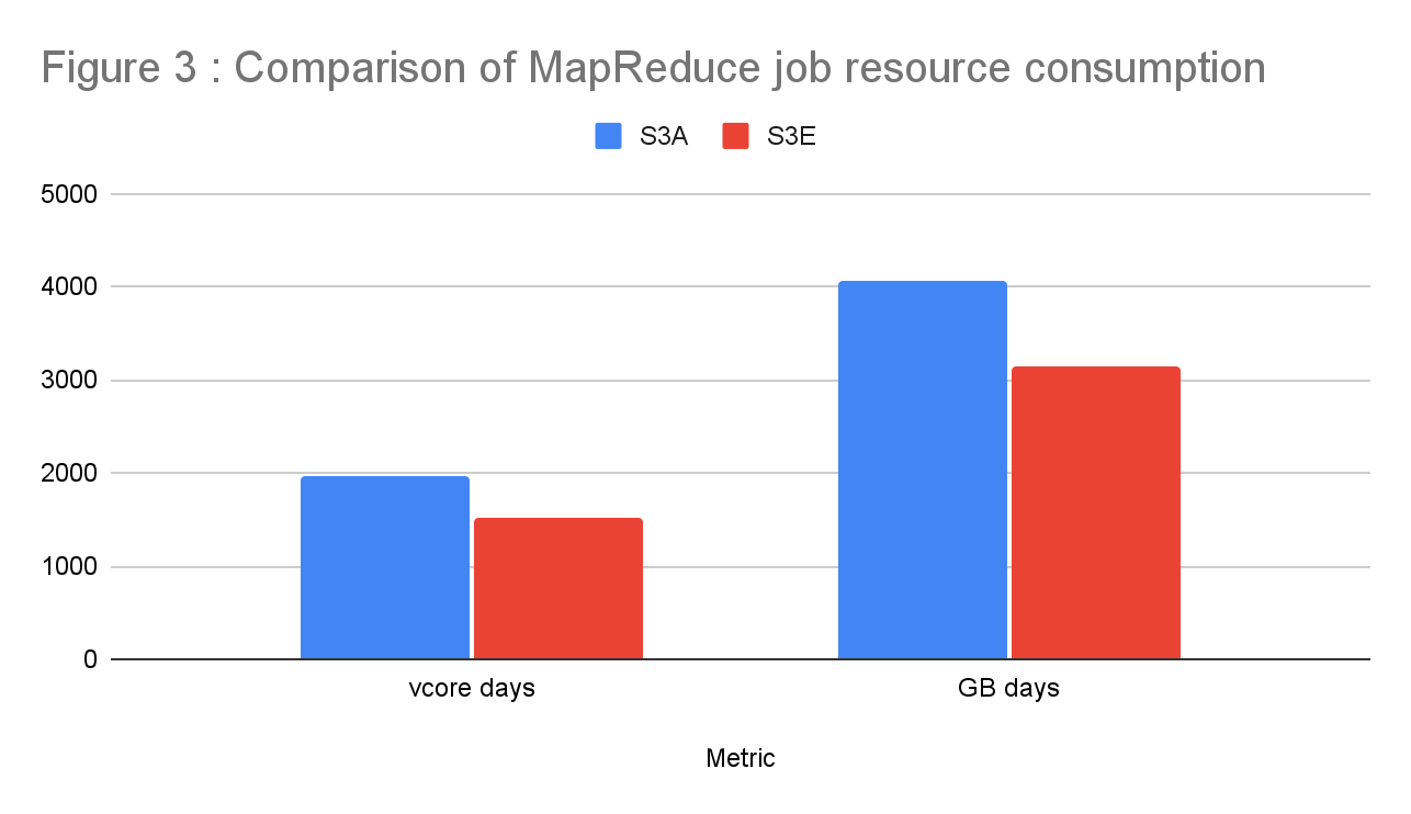 Figure 3 illustrates how the increased throughput allowed each mapper to finish sooner resulting in a significant reduction in VCPU days and GB days.