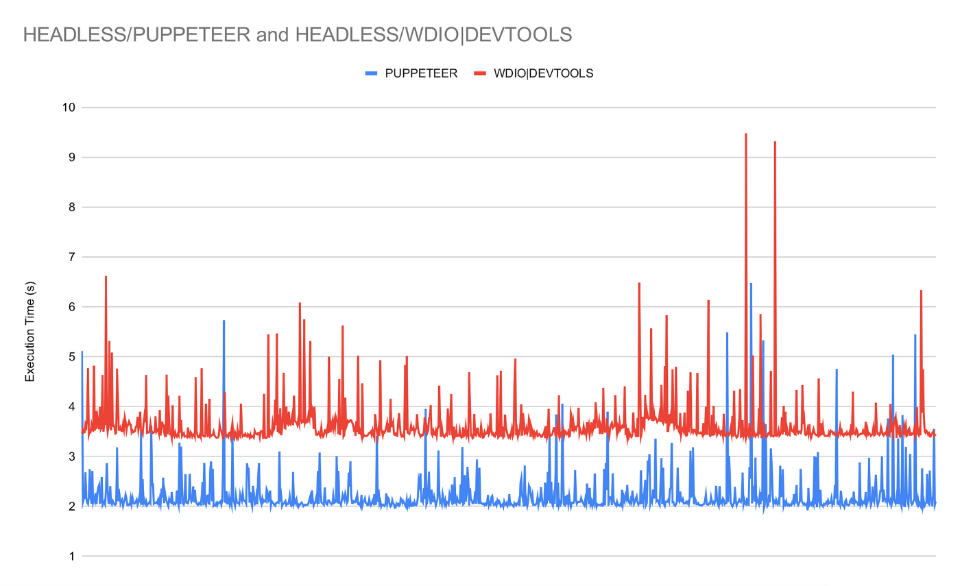 chart comparison: Puppeteer vs WebDriverIO with DevTools