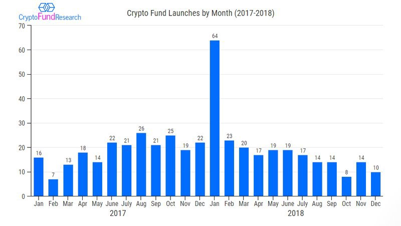 Crypto Fund Research: The Number of Cryptocurrency Hedge Funds Increases